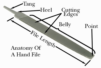 hand file identification